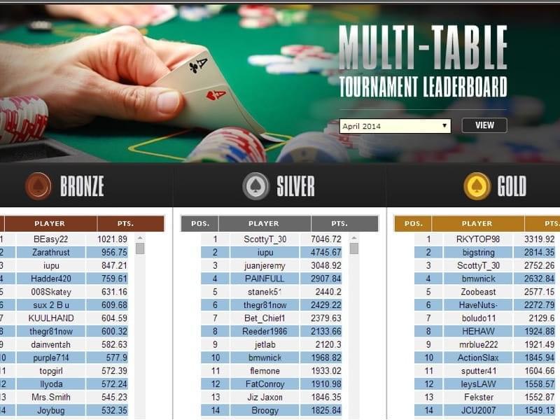 BetOnline Poker Review 2019 - FREE $2500 BetOnline Bonus!