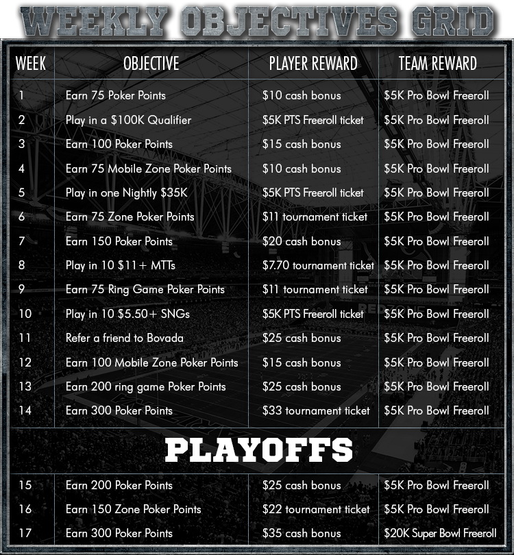 bovada poker bowl objective table