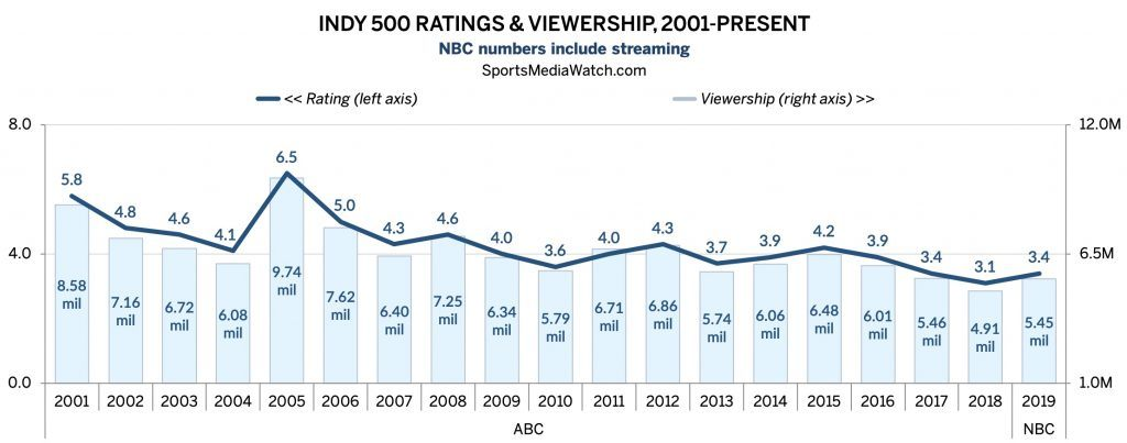 Indy 500 TV ratings