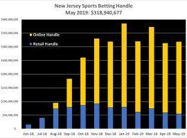 New Jersey's May Sports Betting Handle Evades Seasonal Slump