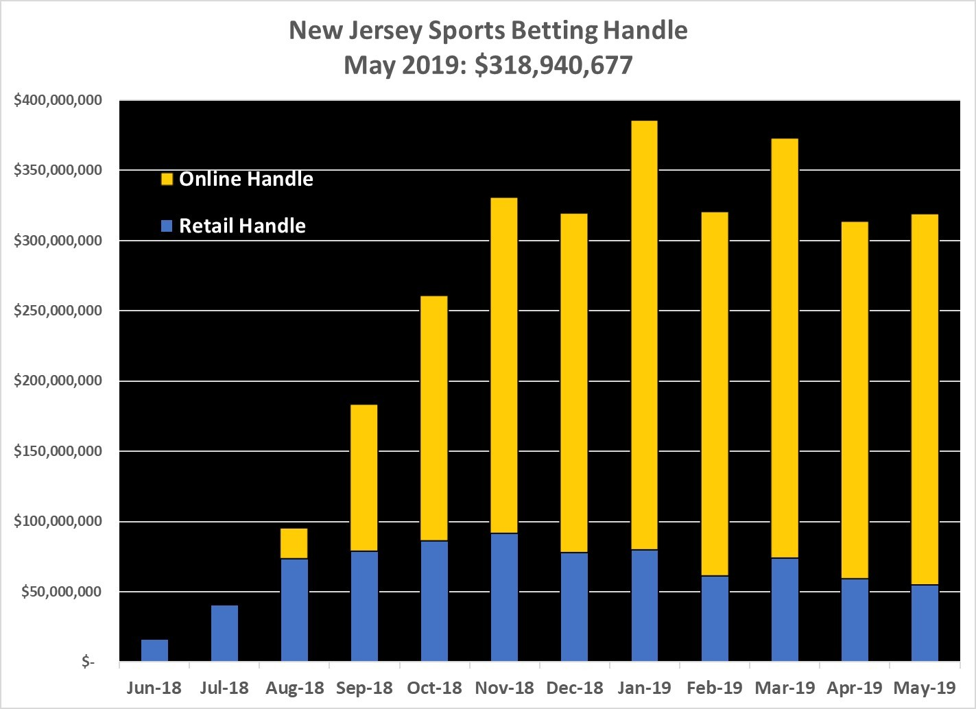 New Jersey Sports Betting Handle