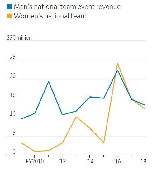 Chart Showing US Women's Soccer Revenue Higher Than Men's
