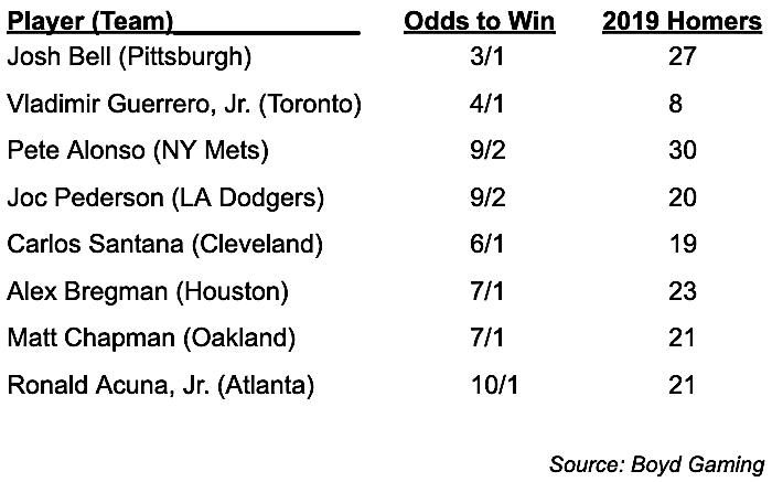Home Run derby odds