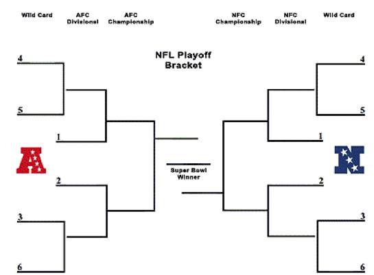 NFK playoff bracket