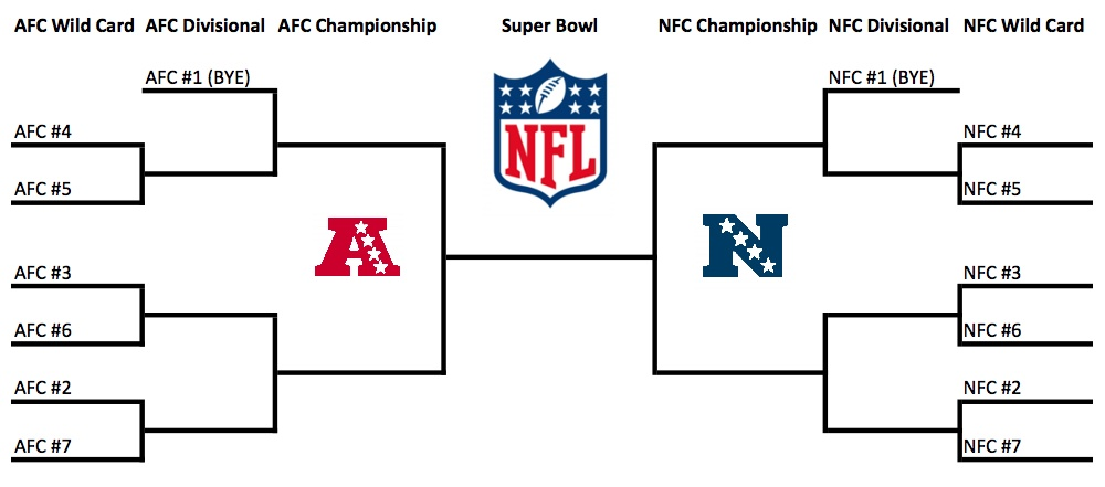 Nfl Playoffs How The Expanded Playoff Format Works Current Bracket