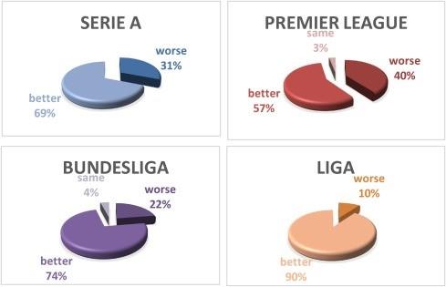 Football league odds