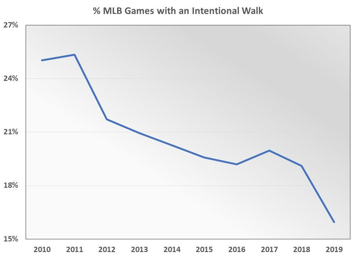 Percentage of MLB games with an intentional walk is dropping