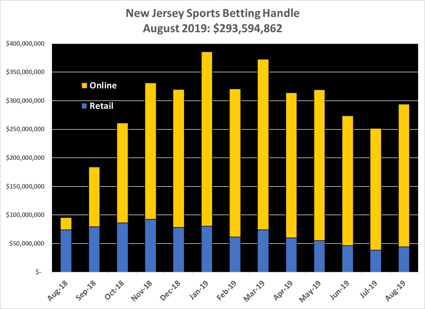 New Jersey Sports Handle August