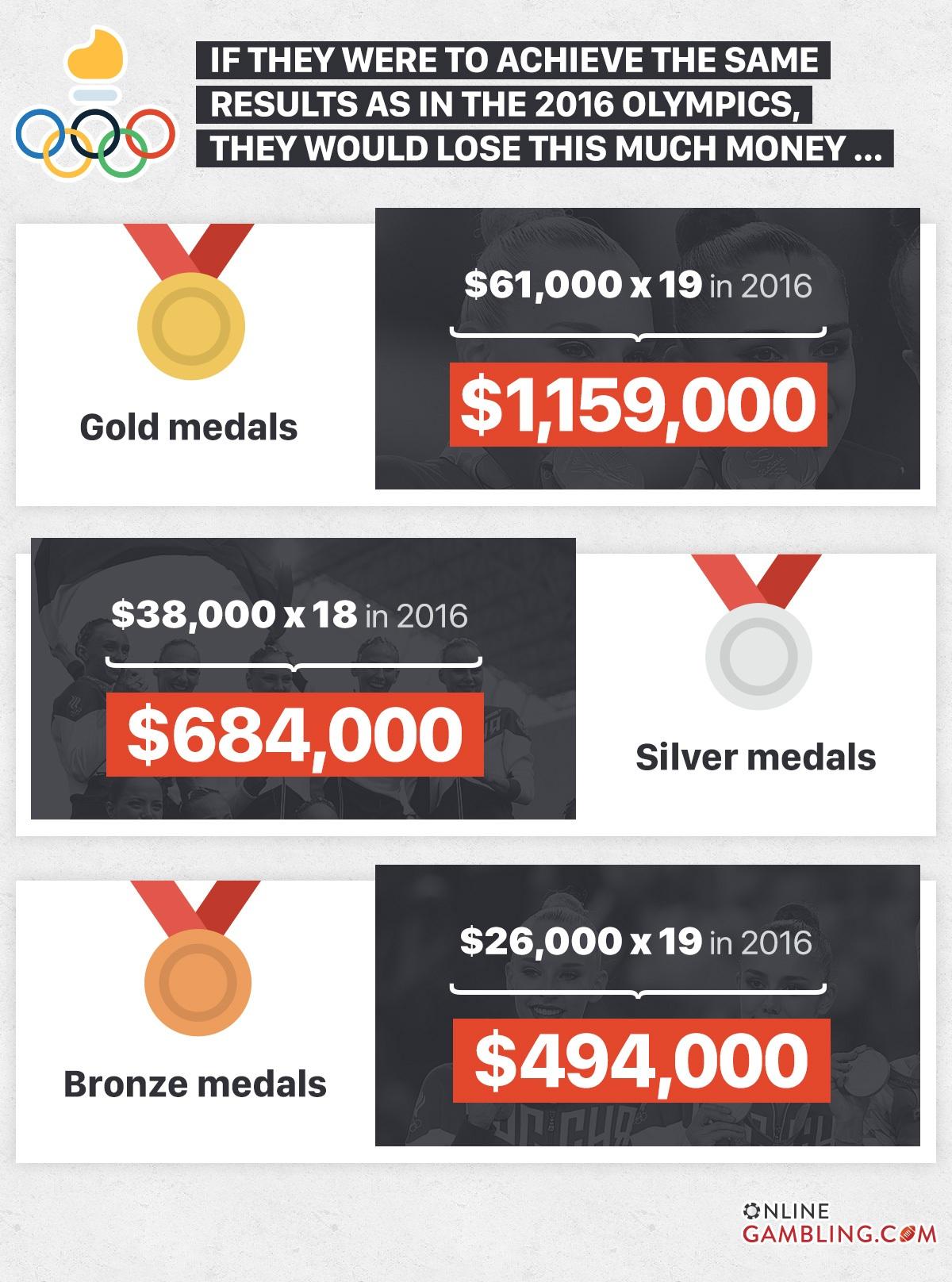 Money Russian Athletes will lose
