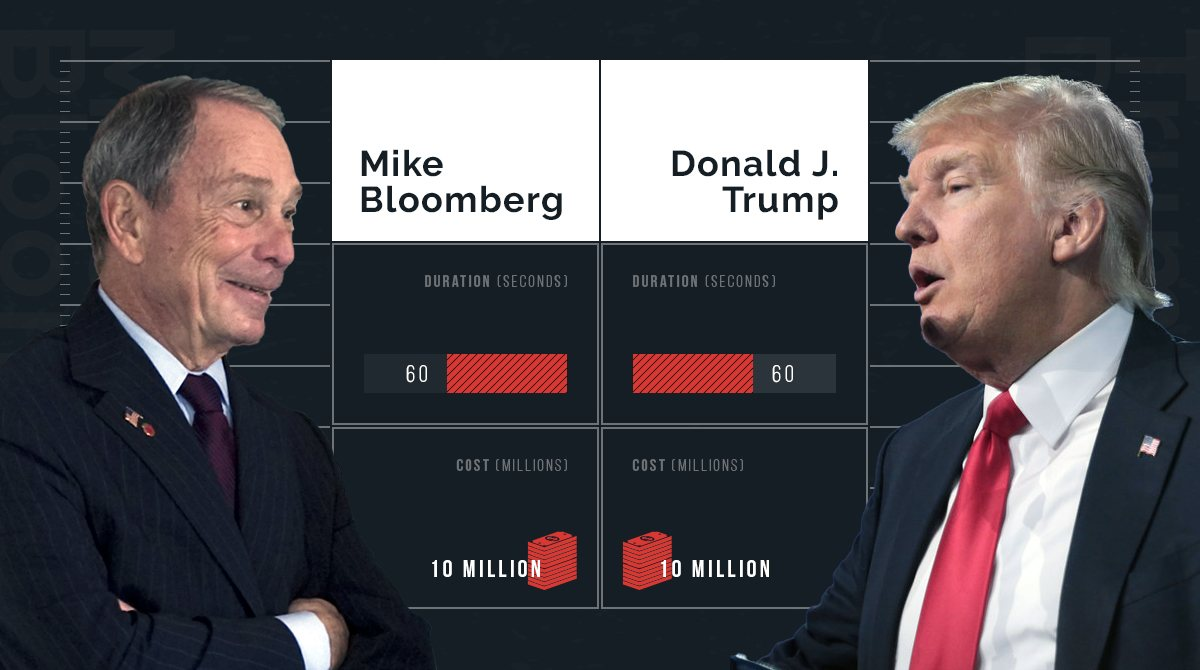 Mike Bloomberg Donald Trump Super Bowl spend