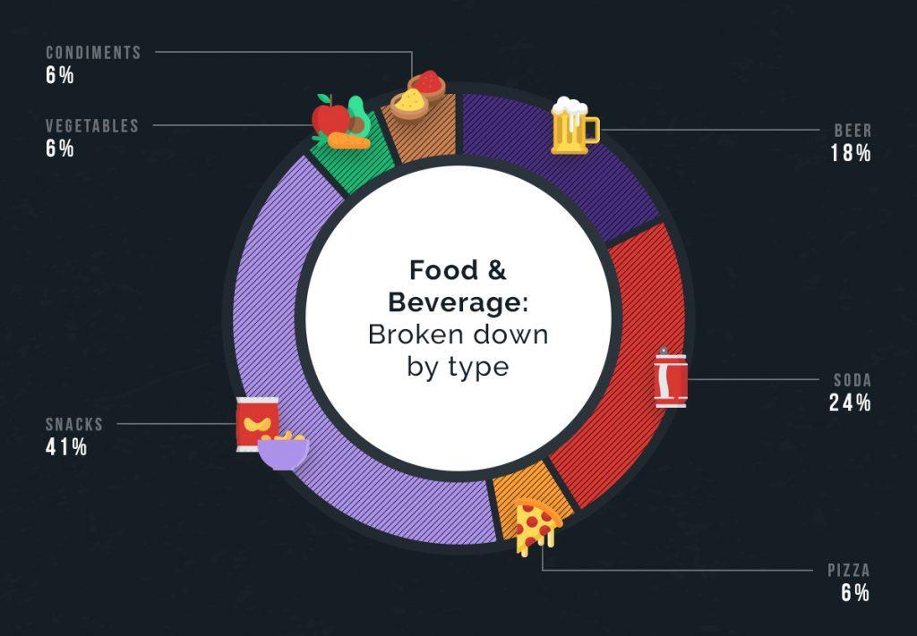 Super Bowl food and beverage commercials