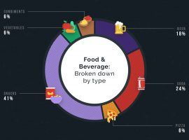 A look at food and beverage advertisers by product.