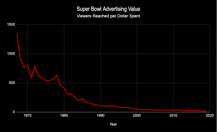 Super Bowl advertising value