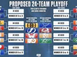 Proposed NHL playoff format with 24 teams.  (Image: SportsNet)