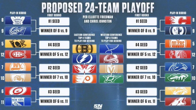 NHL Playoffs Odds Play-in Series 24 teams