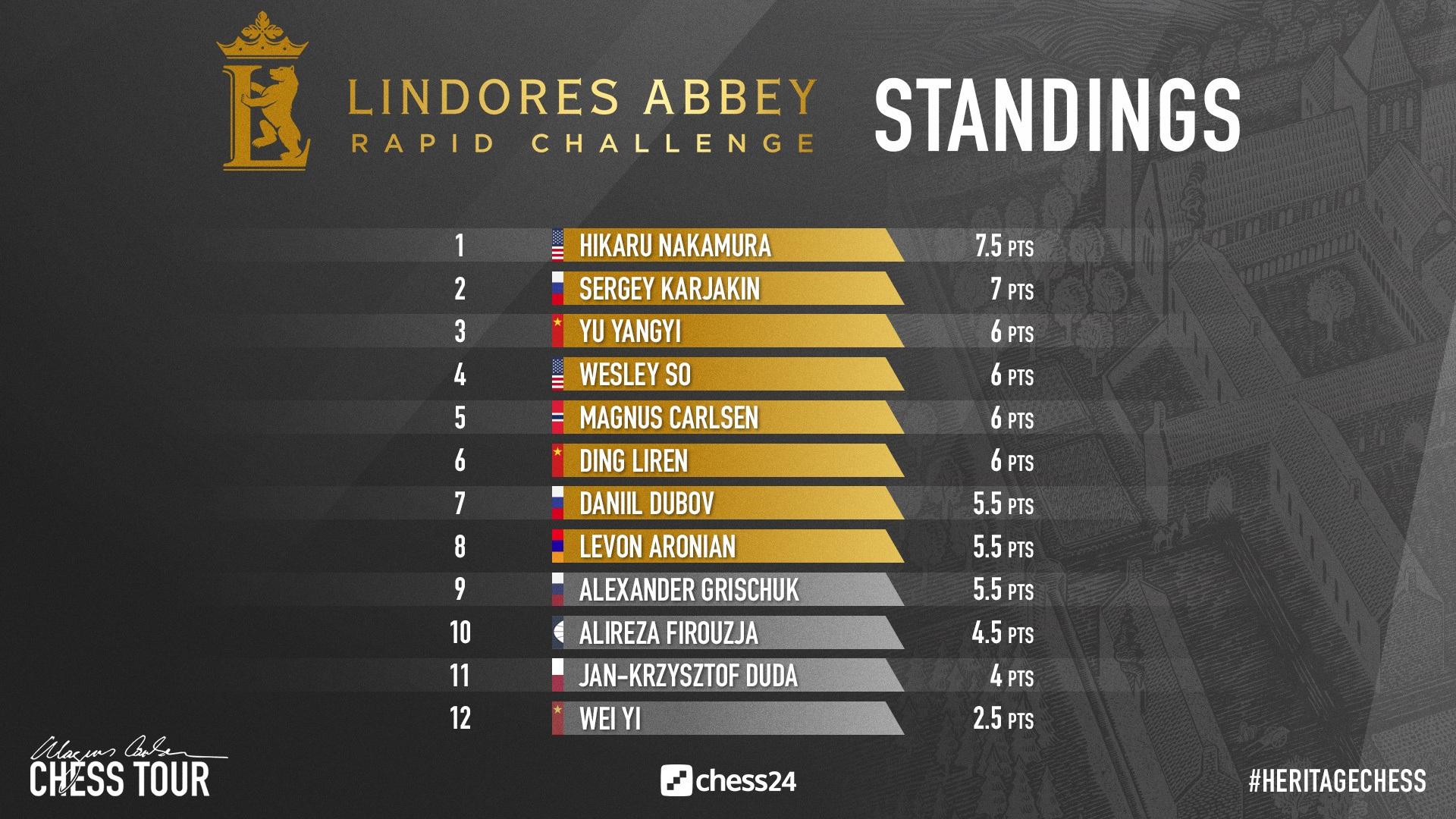 Rapid Challenge Carlsen Nakamura