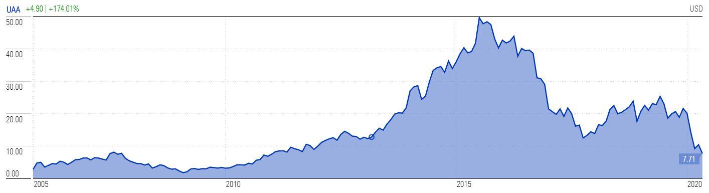 Under Armour Stock Decline