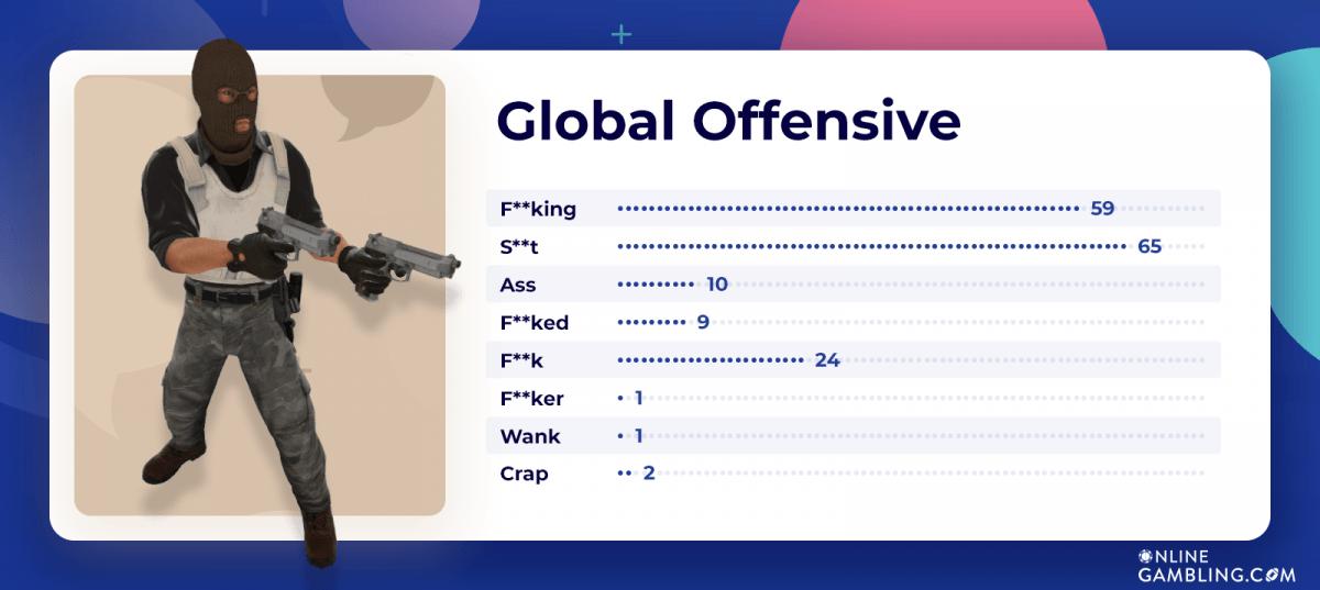 Global Offensive swearing