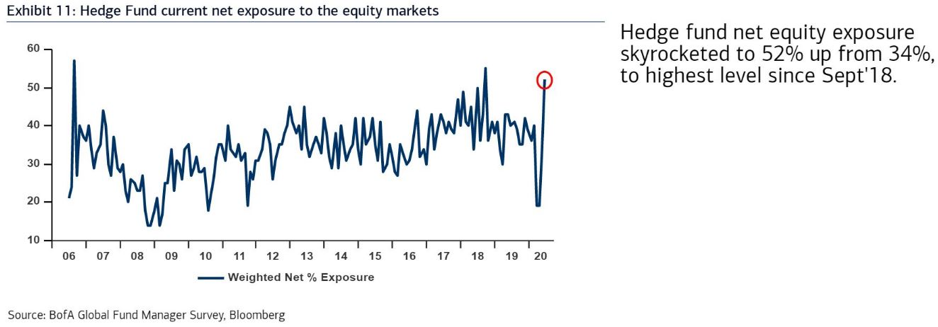 Hedge fund managers had to play catch up in the equity market