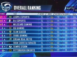 Leader board standings after Day 6 in PUBG Mobile Players League Americas. (Image: YouTube)