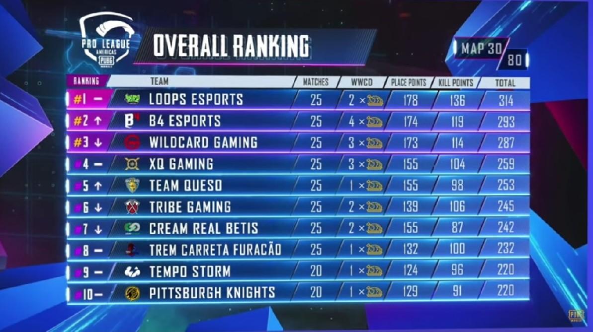 PUBG Mobile Players League Americas PMPL Loops B4 eSports