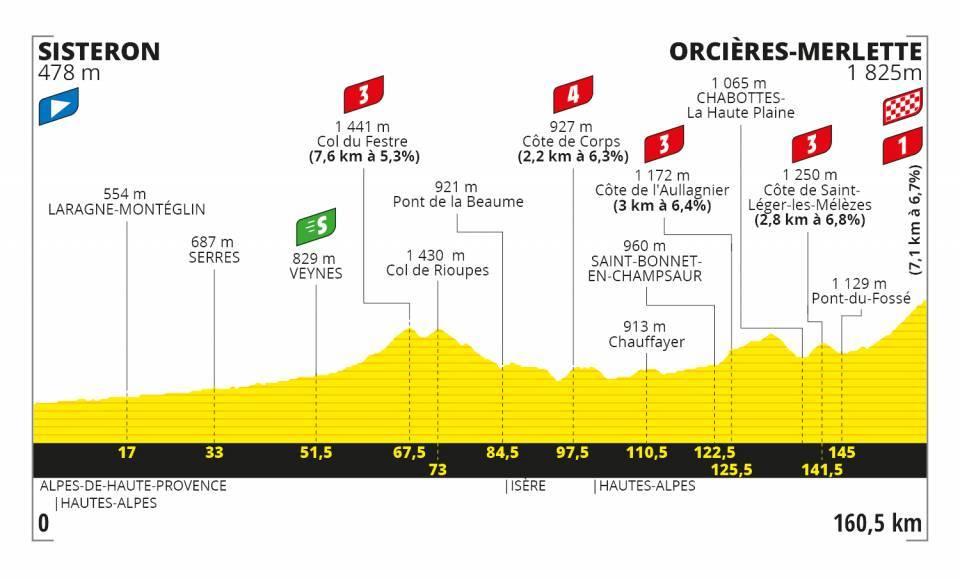 Stage 4 Tour de France 2020 Le Tour Orcieres-Merlette