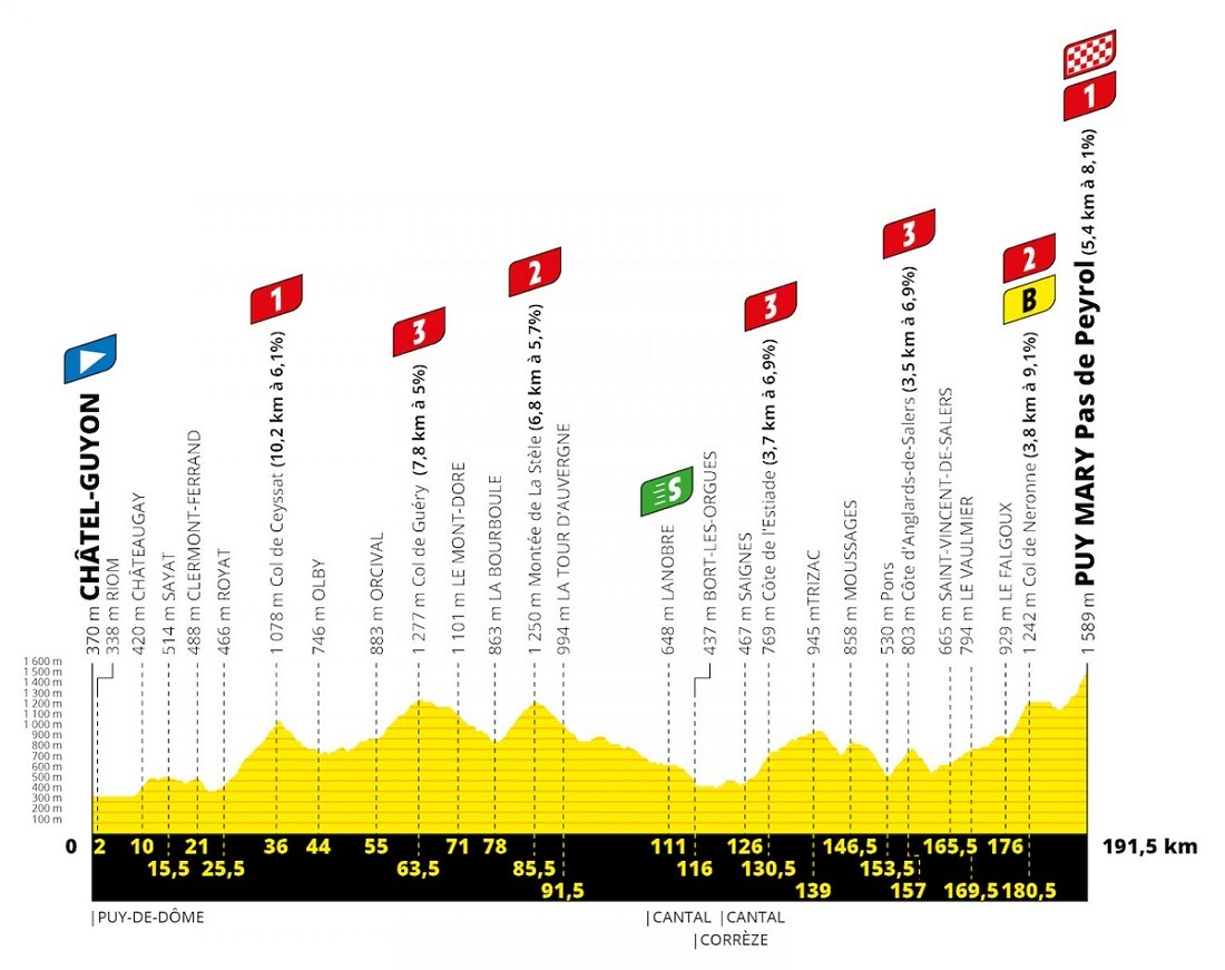 2020 Tour de France - Stage 13 elevation map
