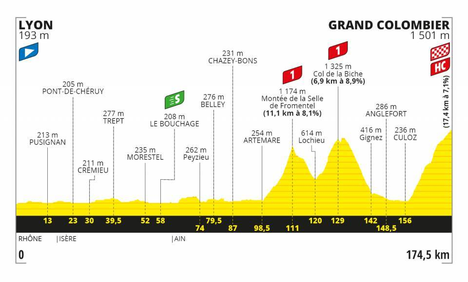 Le Tour de France Stage 15 Map Grand Colombier