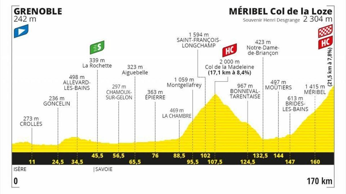 2020 Le Tour de France Map Stage 17