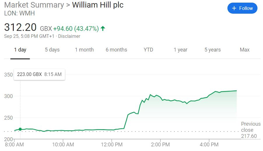 William Hill stock spikes on takeover news