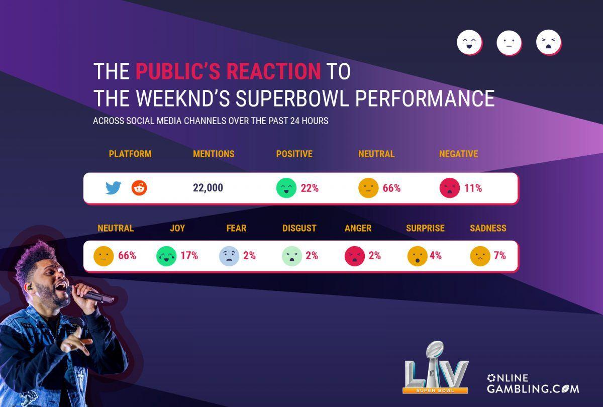 weeknd super bowl public reaction