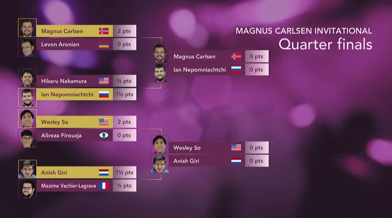 Magnus Carlsen Invitational odds