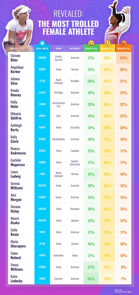 Data: Most Trolled Female Athletes