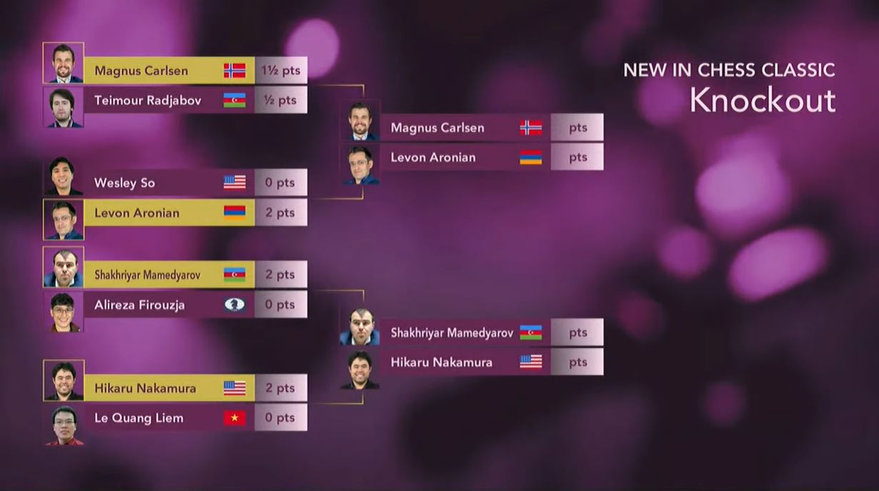 New in Chess Classic odds