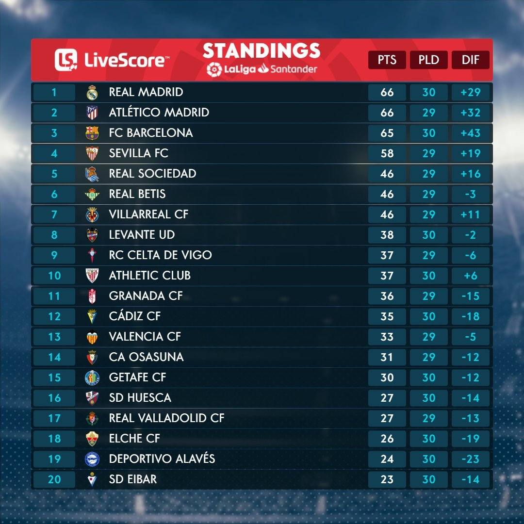 Barcelona Real Madrid title race