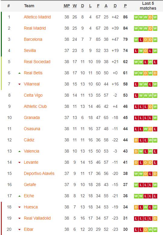 La Liga 2021 table