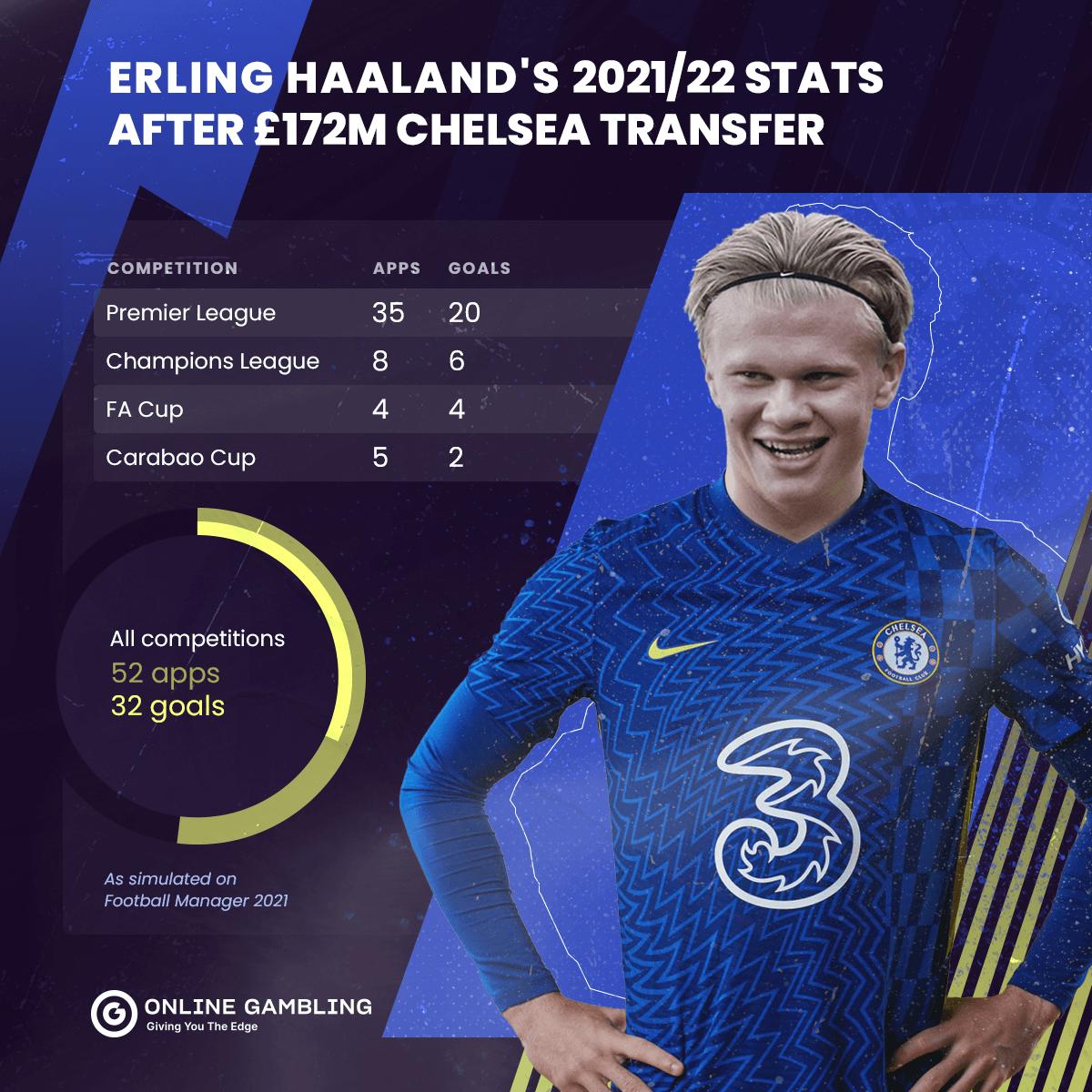 Statistik Haaland Chelsea FM
