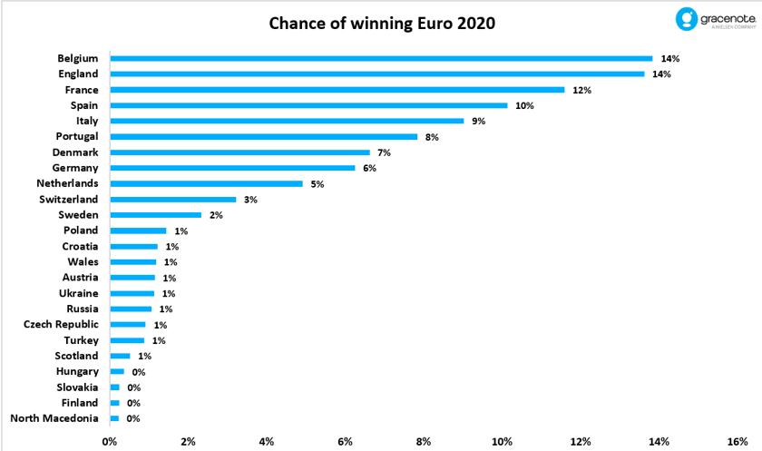 Euro 2020 - who will win it?
