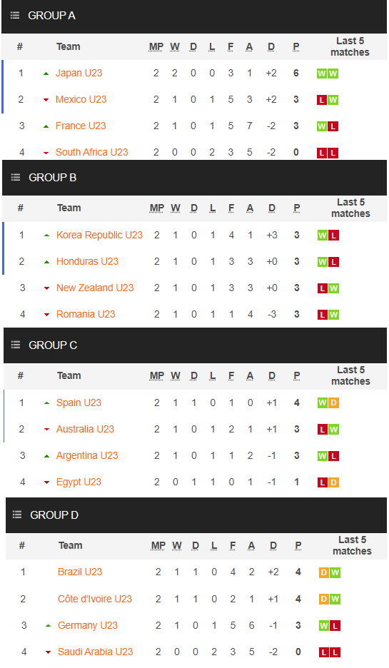 Group standings in the men's football tournament at the Tokyo Olympics