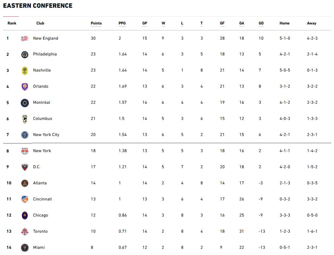 MLS Eastern Conference standings