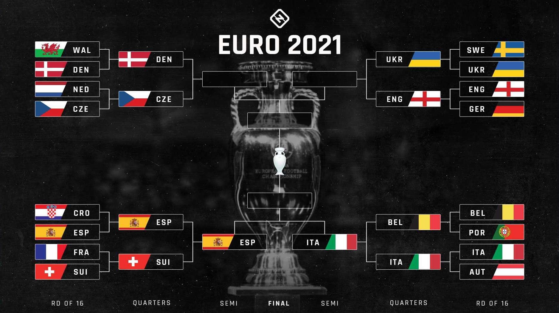 euros 2020 bracket