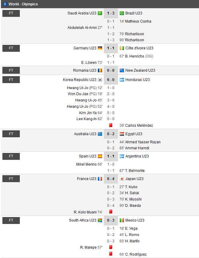 results football olympics