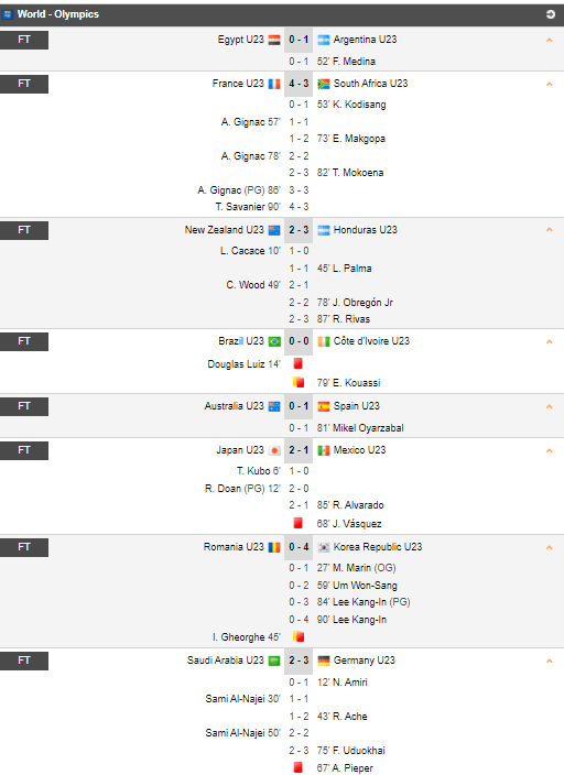Results from the men's football tournament at the Olympics