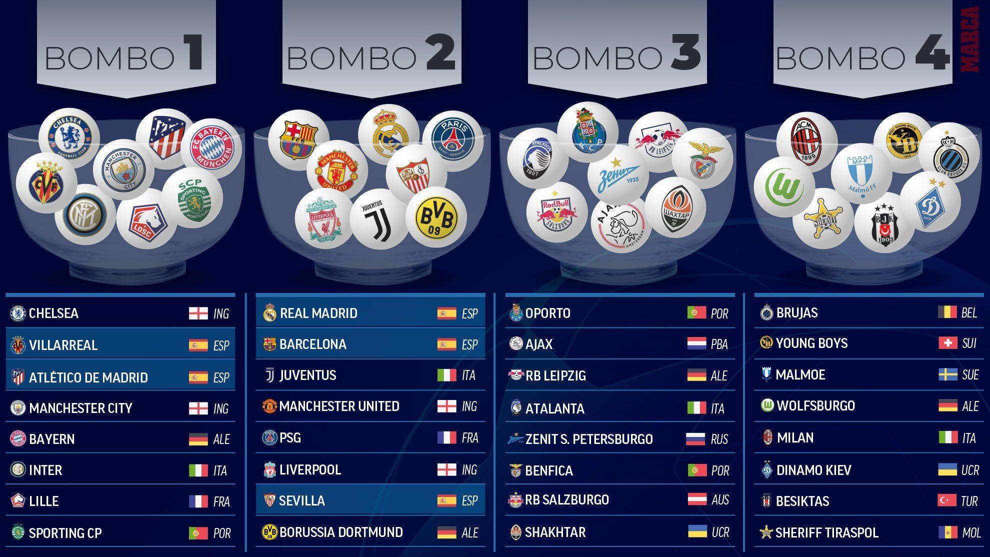 Champions League pots