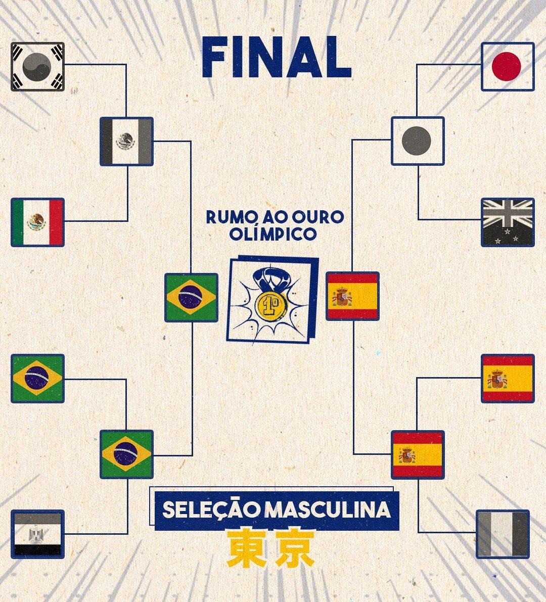 Brazil - Olumpics final