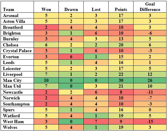 Premier League charts