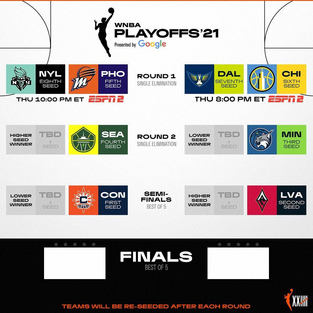 Braket Playoff WNBA