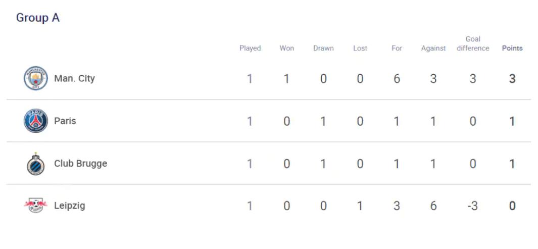 Klasemen Grup A Liga Champions