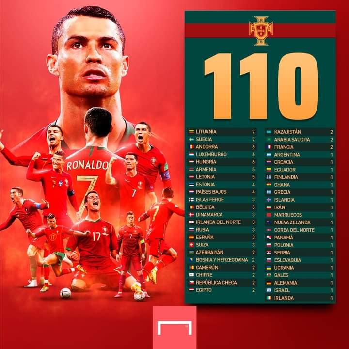 Ronaldo 110 goals