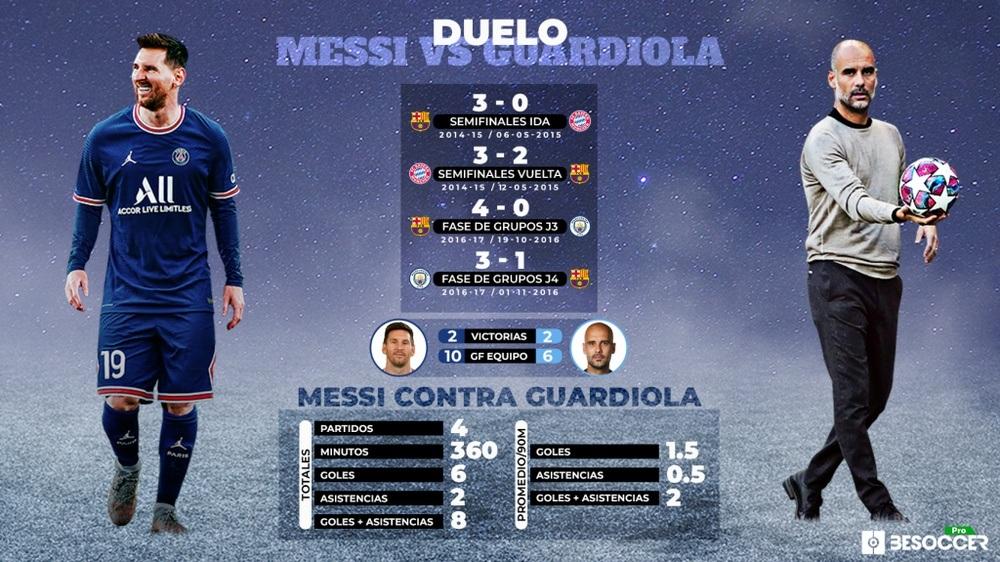 Messi vs Guardiola